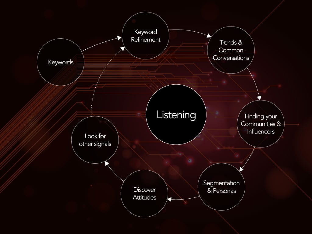the listening process When listening pay attention not only to the words but the tone of voice, facial expressions, and body language this will give you information that will be as important as the words themselves 2.