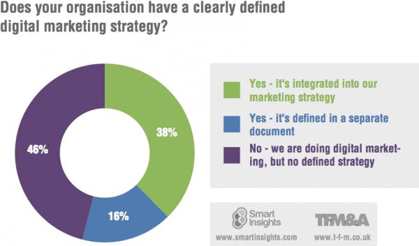 digital-strategy-percent