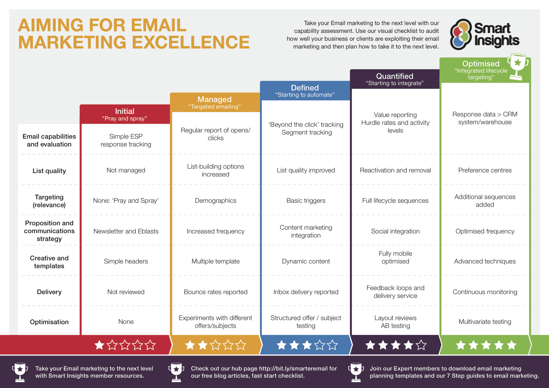 promotional strategy template - 24 email marketing tips to improve ctr smart insights