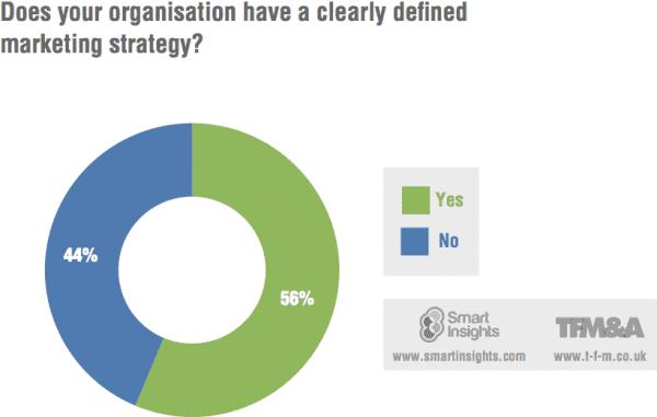 marketing-strategy-plan-percent