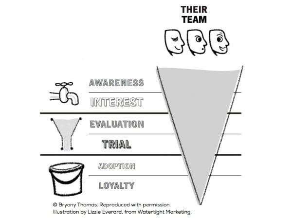 Watertight marketing influencer map