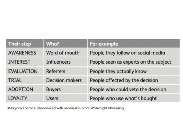 Influencers against buying decision