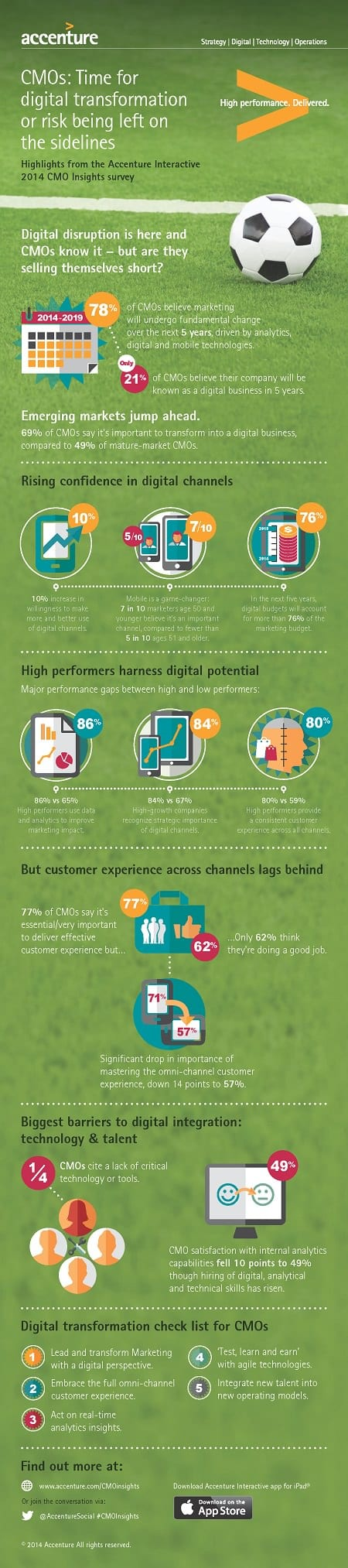 Accenture-CMO-Insights-2014-Infographic