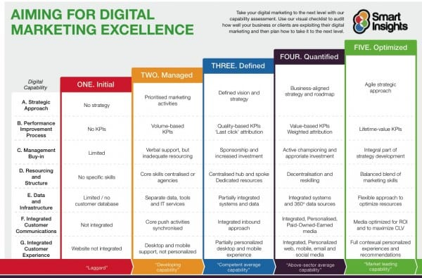 Digital Marketing Capabilities Model
