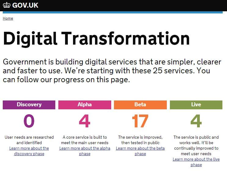 As Would Be Expected Within Major Insutions Such Government Services The Steps To Digital Transformation Start With Discovery What Are Users