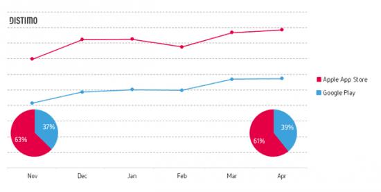 Top app downloads in 2014