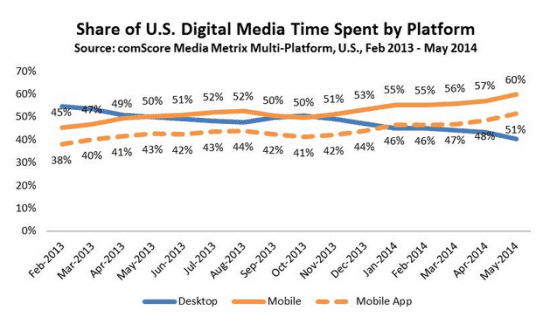 Mobile App Statistics 2014 - share of mobile media time on apps