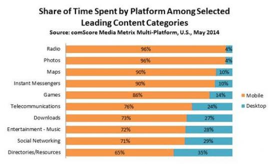 Categories of mobile app usage