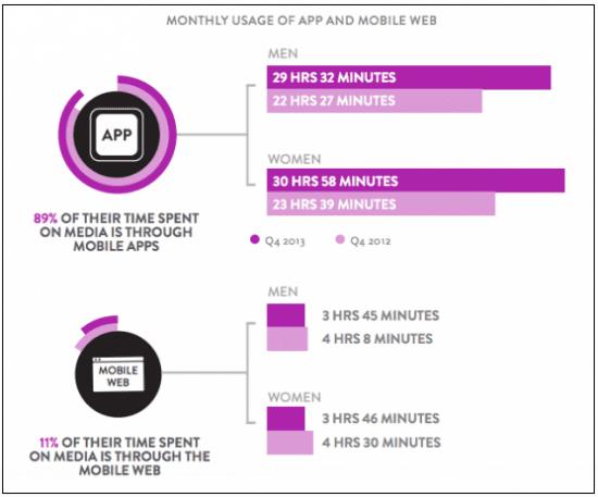 Media time spent on apps
