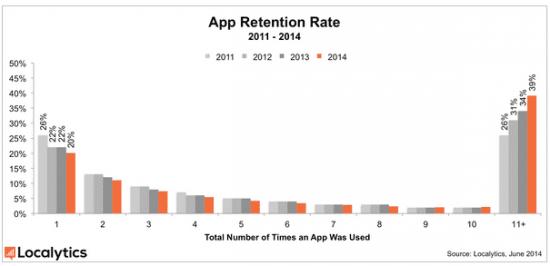Mobile App Statistics 2014