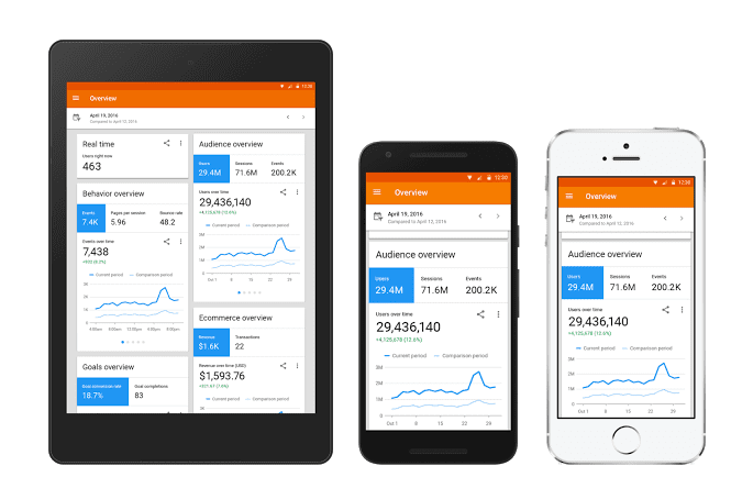 Google Analytics App Redesigned [@SmartInsights alert