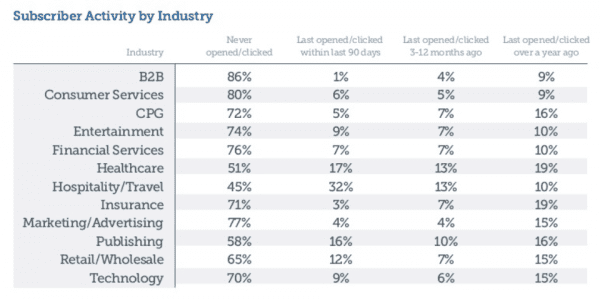 email-engagement-by-industry