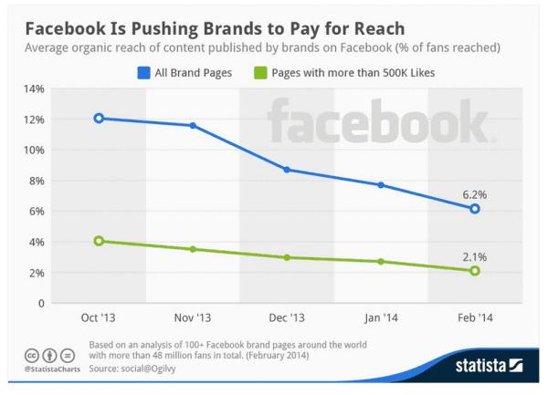 facebook-percent-organic-reach