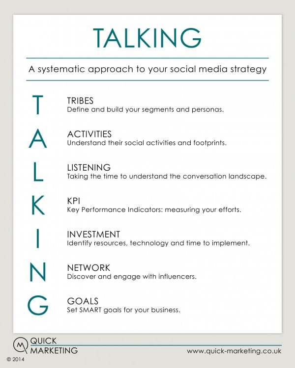 A systematic approach of strategies to