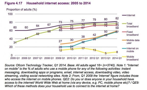 4.17 household internet use