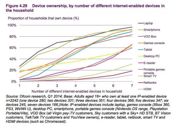 4.29 houselhold device usage