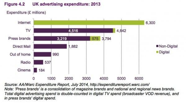 4.3 Digital marketing statistics