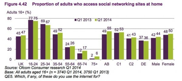 4.42 social network use