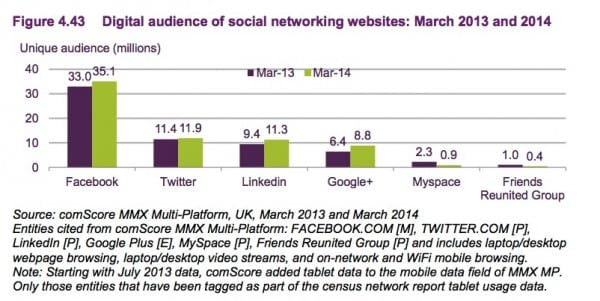 4.43 Social network use