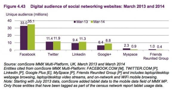 4.43 Social network use