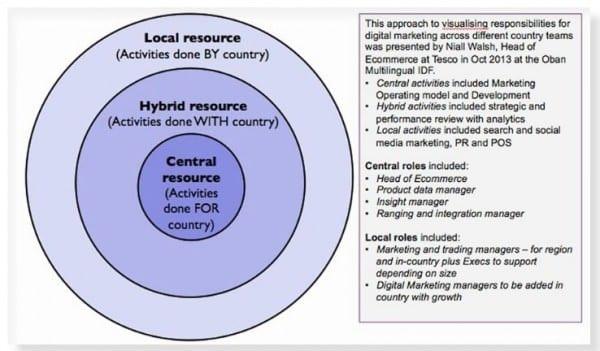 central hybrid local digital transformation