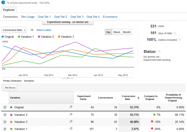 Google-Analytics-test-experiments-Report