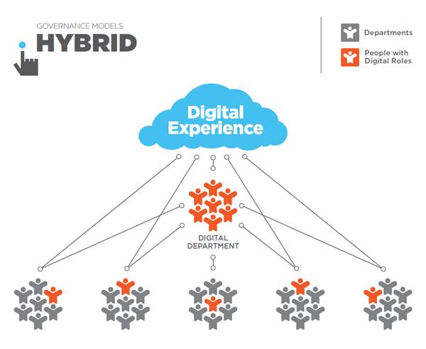 Digital marketing governance model