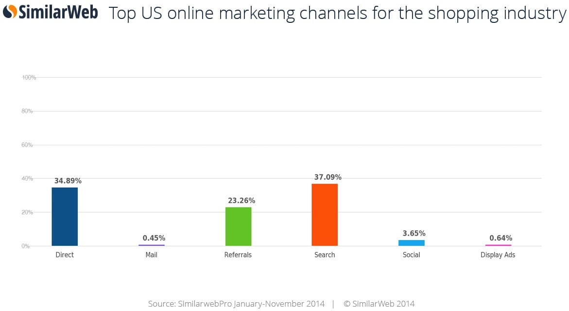 US online marketing statistics