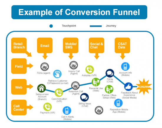 example_conversion_funnel
