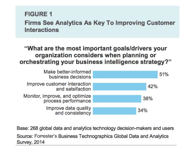 Real time marketing-analytics