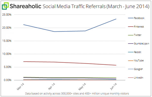 social-media-referrals-facebook