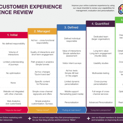 Customer-experience-review