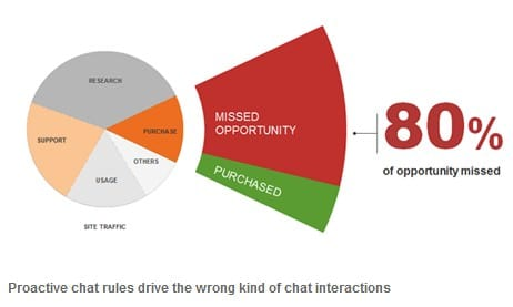chat rules and opportunities with intent to purchase