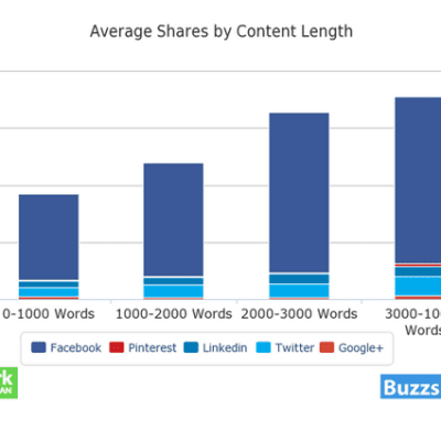 averagesharesbycontentsocial_media_buzzsumookdork