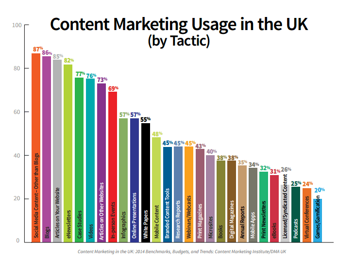 Content Marketing Use in the UK