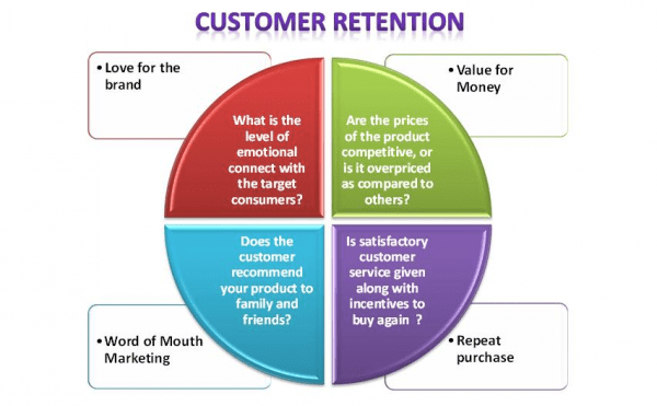 customer-retention-plan-diagram