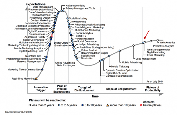 Gartner Digital Marketing Hypecycle 2014