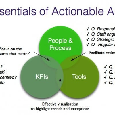 Actionable Analytics People Process Tools