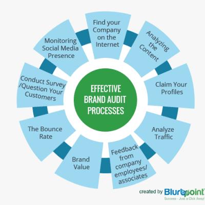 Brand Audit Process