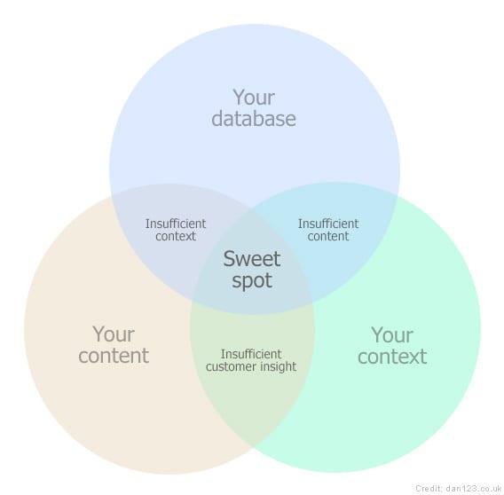 ContentInContext