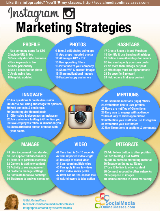 Instagram Marketing Strategies Infographic Smart Insights - Email marketing strategy template