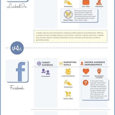 Marketing-Mojo_LIvsFacebookSocial_Advertising_Infographic-