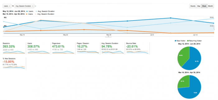 how to view visitor engagement in google analytics