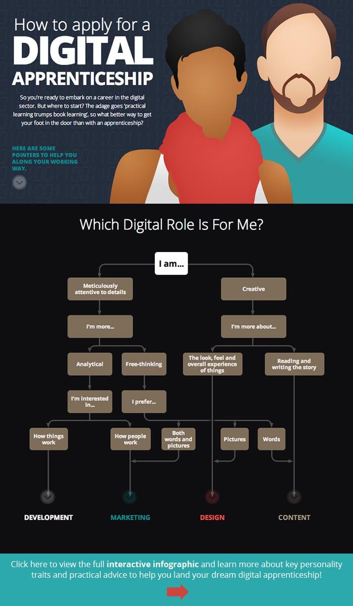 Digital Apprenticeship Infographic