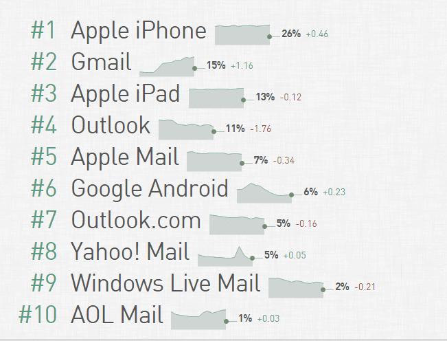 email client marketshare litmus