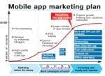 marketing plan - mobile app