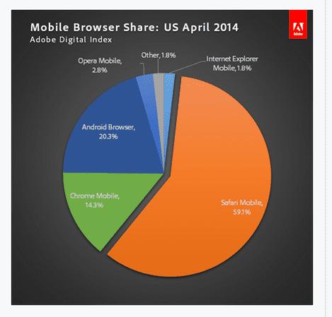 mobilebrowsershare2014