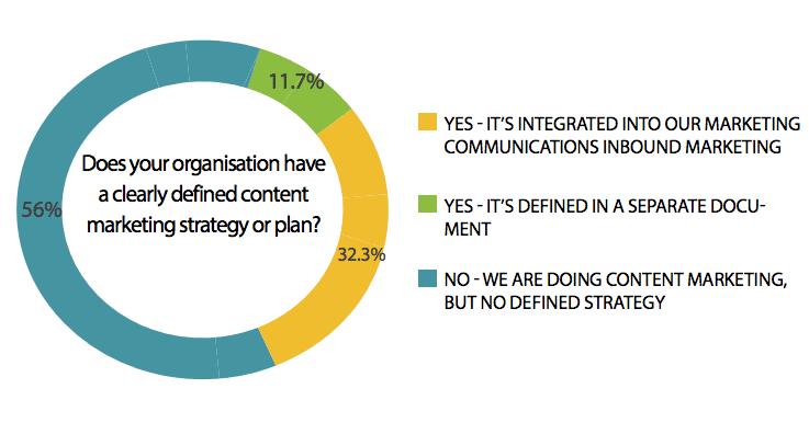 Content-marketing-plan
