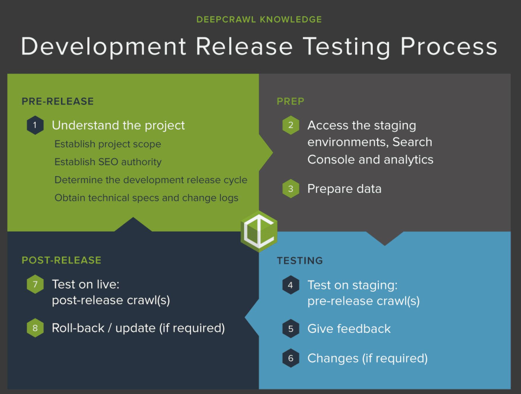 development release testing process