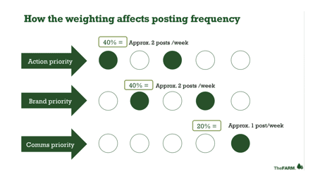 contentweightingfrequency